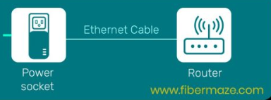 Ethernet connection from Router to Powerline Transmitter
